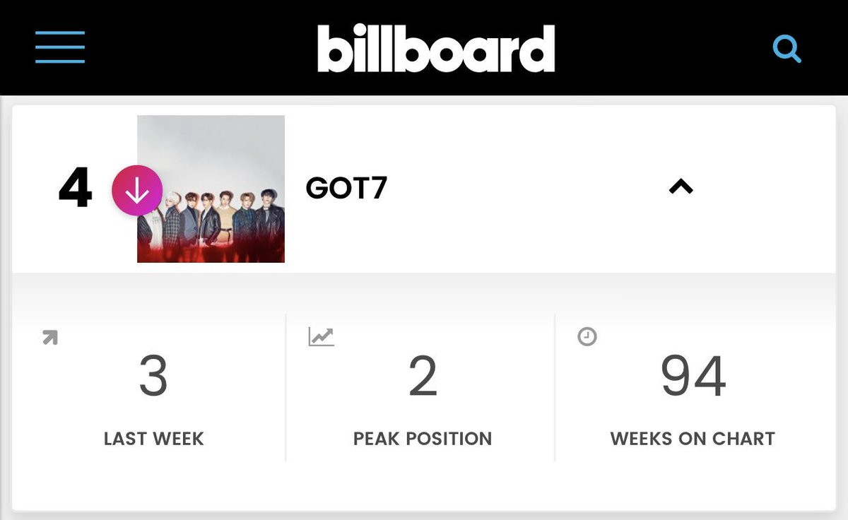 #GOT7  is at #4 in this week's @billboard Social 50!  Turn that red arrow to green again! Use the hashtags and please visit @GOT7Official's official accounts!  #갓세븐  #GOT7_ECLIPSE #GOT7_SPINNINGTOP  #GOT7WORLDTOUR <br>http://pic.twitter.com/ldUyxEawM2