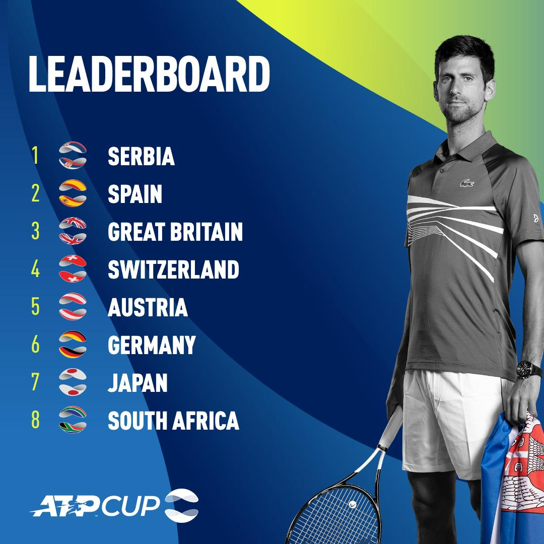 Serbia lead in the #ATPCup Rankings 🇷🇸  Will @djokernole keep them there? 👇