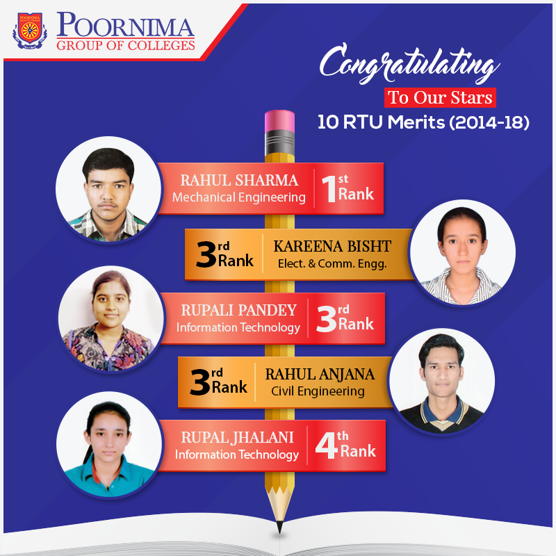 #PGC has been a trendsetter, consecutively delivering remarkably excellent results. Ultimately, the academic quality delivered speaks for itself & creates an everlasting impact. #Congratulations to our #RTU merit students!  #PCE #PoornimaCollege #PoornimaGroup #EngineeringCollege