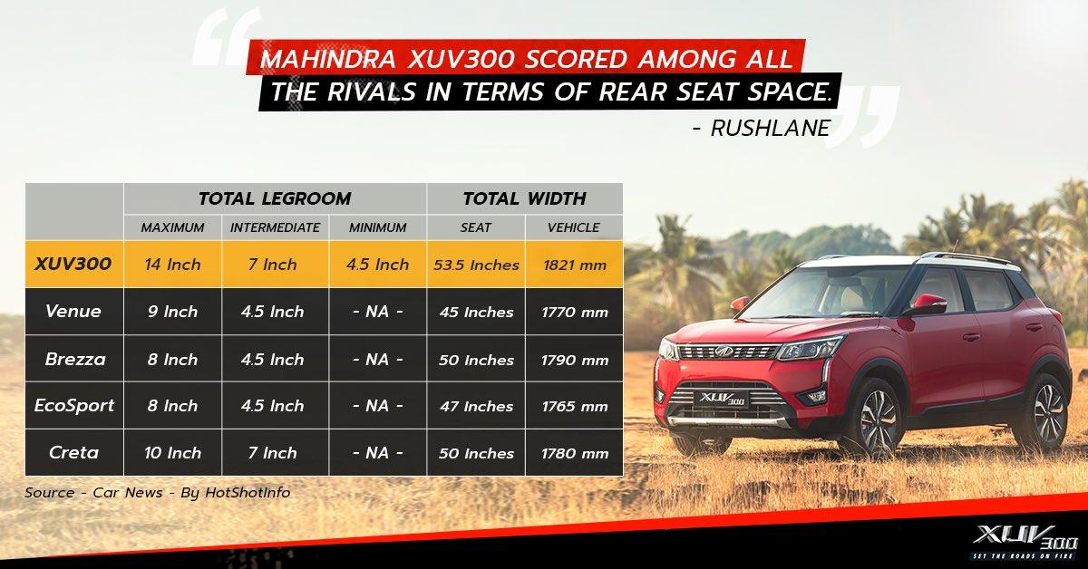 """Mahindra XUV300 scored among all the rivals in terms of rear seat space."" @rushlane #MahindraXUV300Read more - http://bit.ly/2IrPak1"