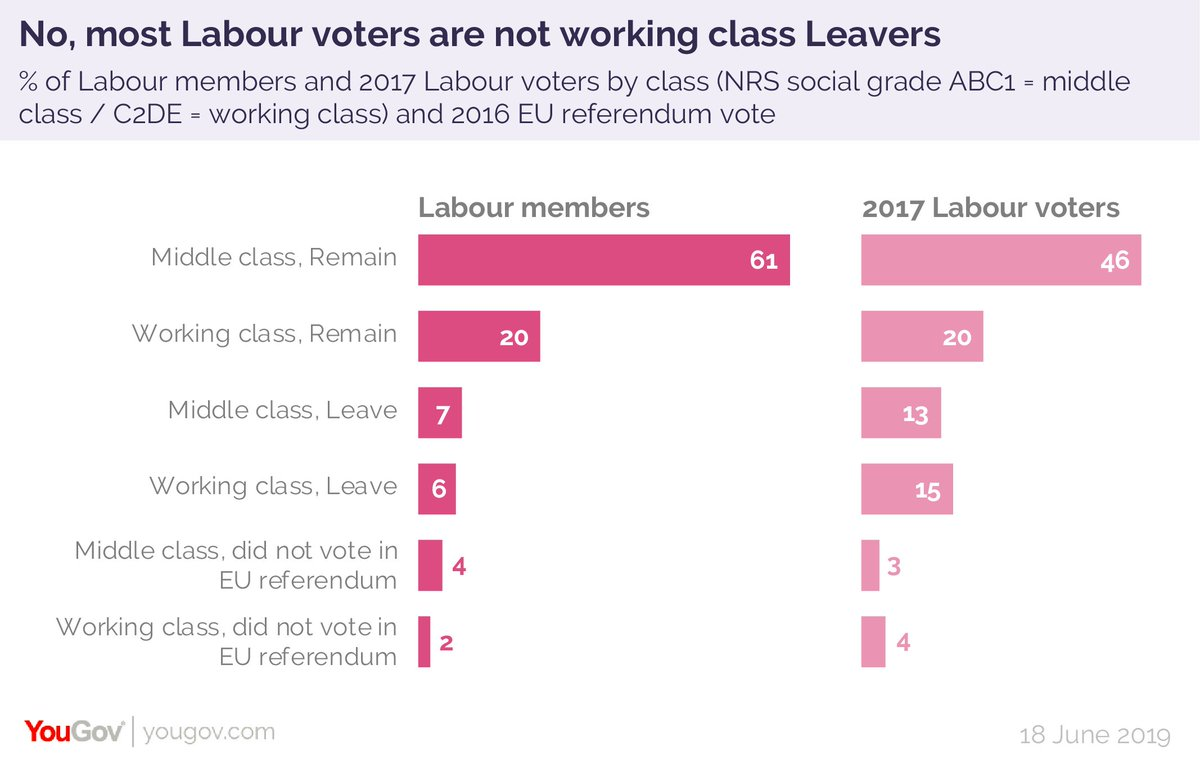 No, most Labour voters are not working class Leavers - only 15% of 2017 Labour voters are. Almost half (46%) of Labour voters are middle class Remainers, as are 61% of Labour party members https://twitter.com/allisonpearson/status/1140736024395636737…