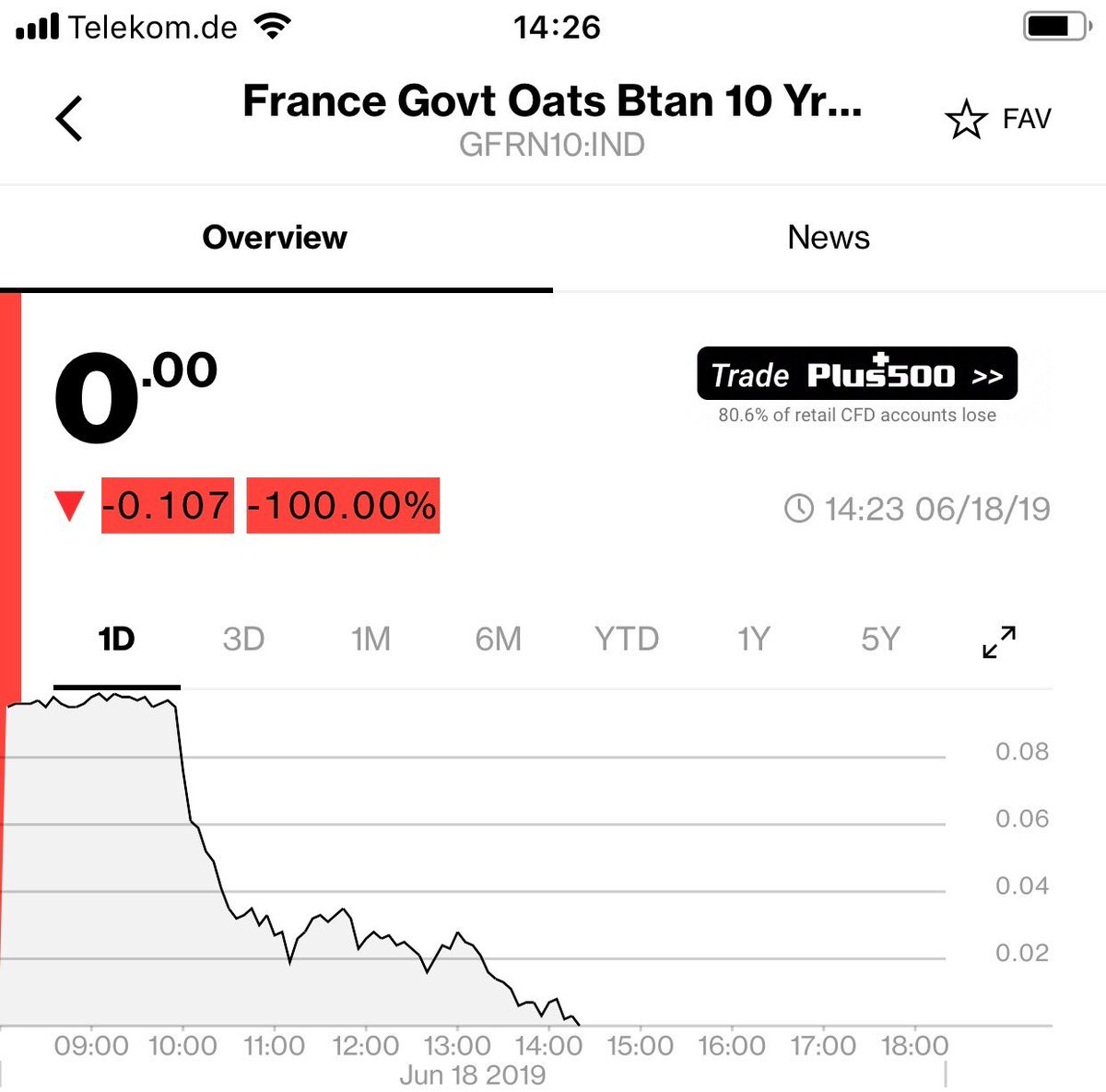France borrows for free over 10 years