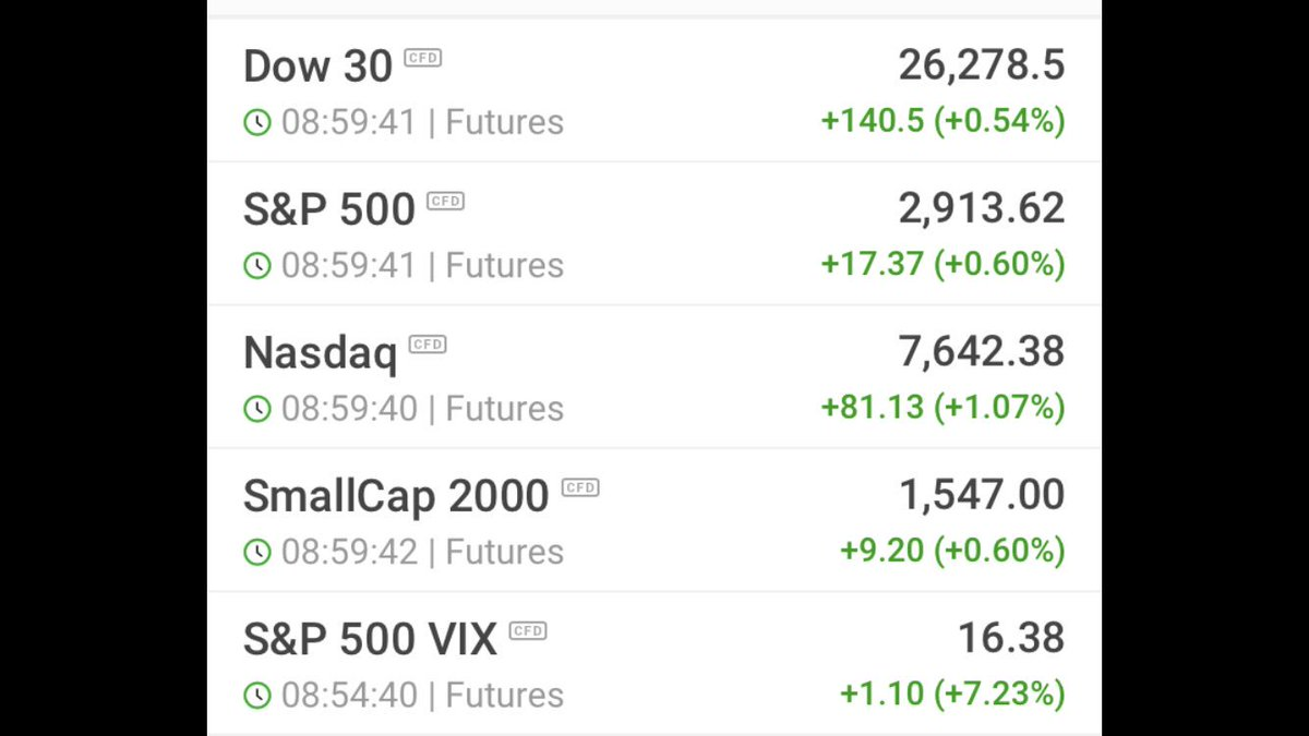 #Futures Green this morning<br>http://pic.twitter.com/d97fTtBPnS
