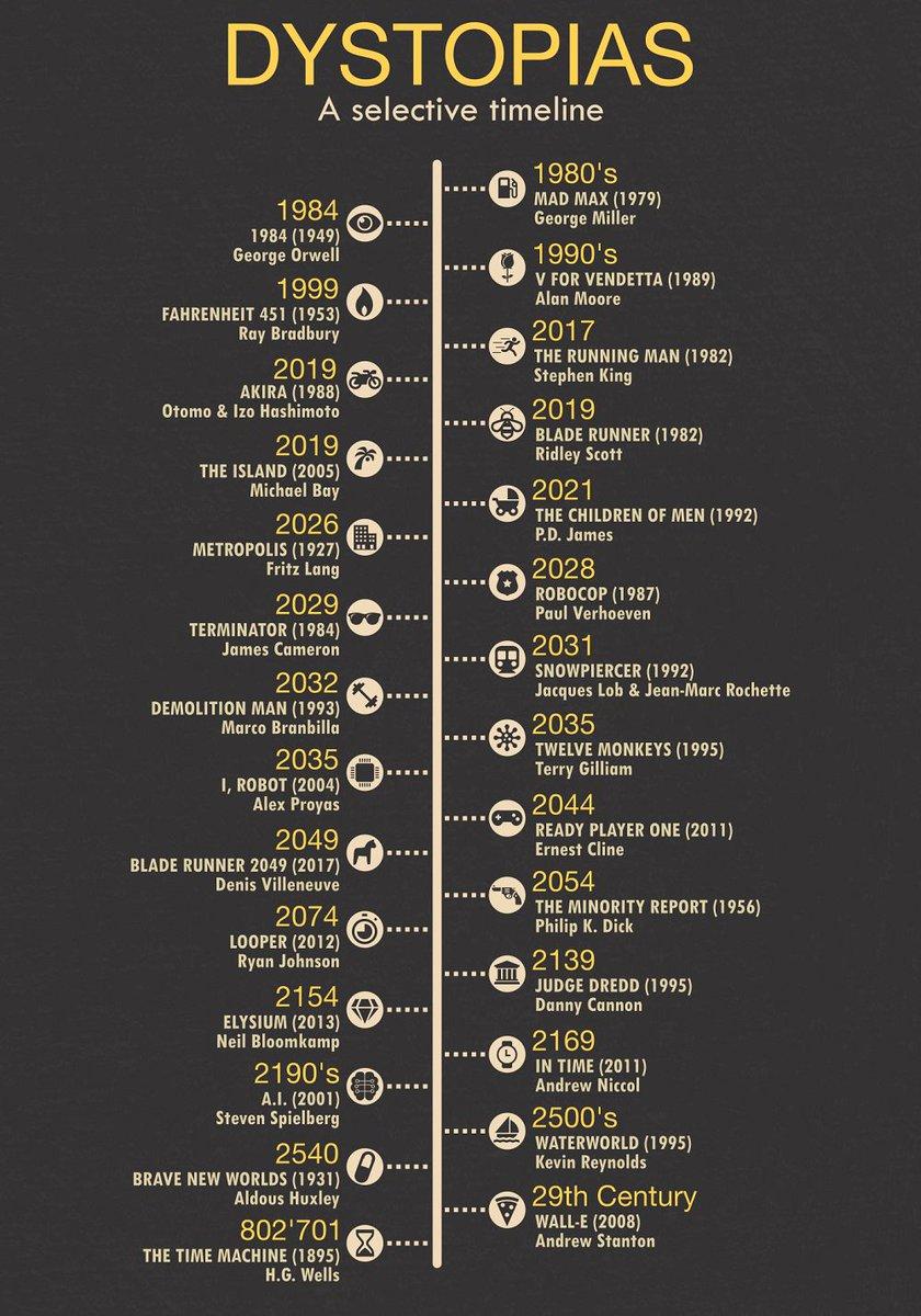 Como me gusta esto Cronología de futuros distopicos según el cine Via @simongerman600