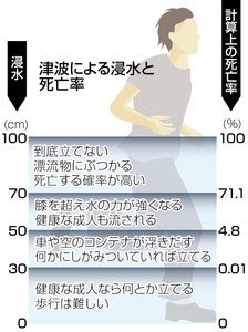 新潟地震で震度6強津波1mっていうけどナメてたらマジで危険だから気をつけて到底立てないレベルで【死亡する可能性が高い】んやで身の安全が第一やで