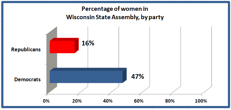 #UPDATE #Wisconsin #StateAssembly #showsoff its #collection of #whitemales #diversity #MISSING  https:// paulsnewsline.blogspot.com/2019/02/wiscon sin-below-national-average-in.html  … <br>http://pic.twitter.com/4MOVSmvC4P