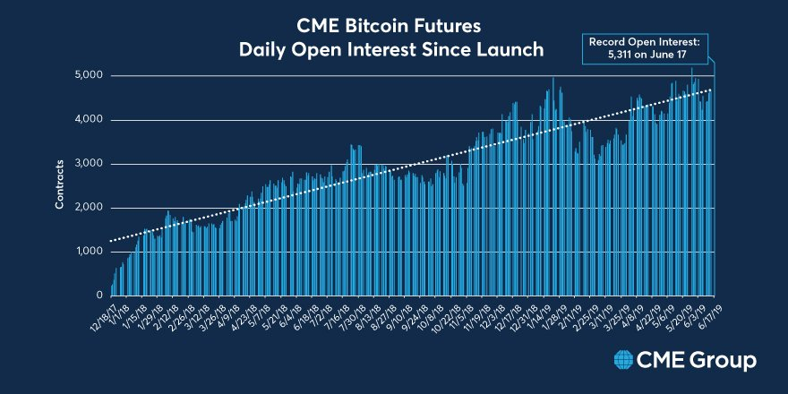 Contratti futures Futures Bitcoin CME — TradingView