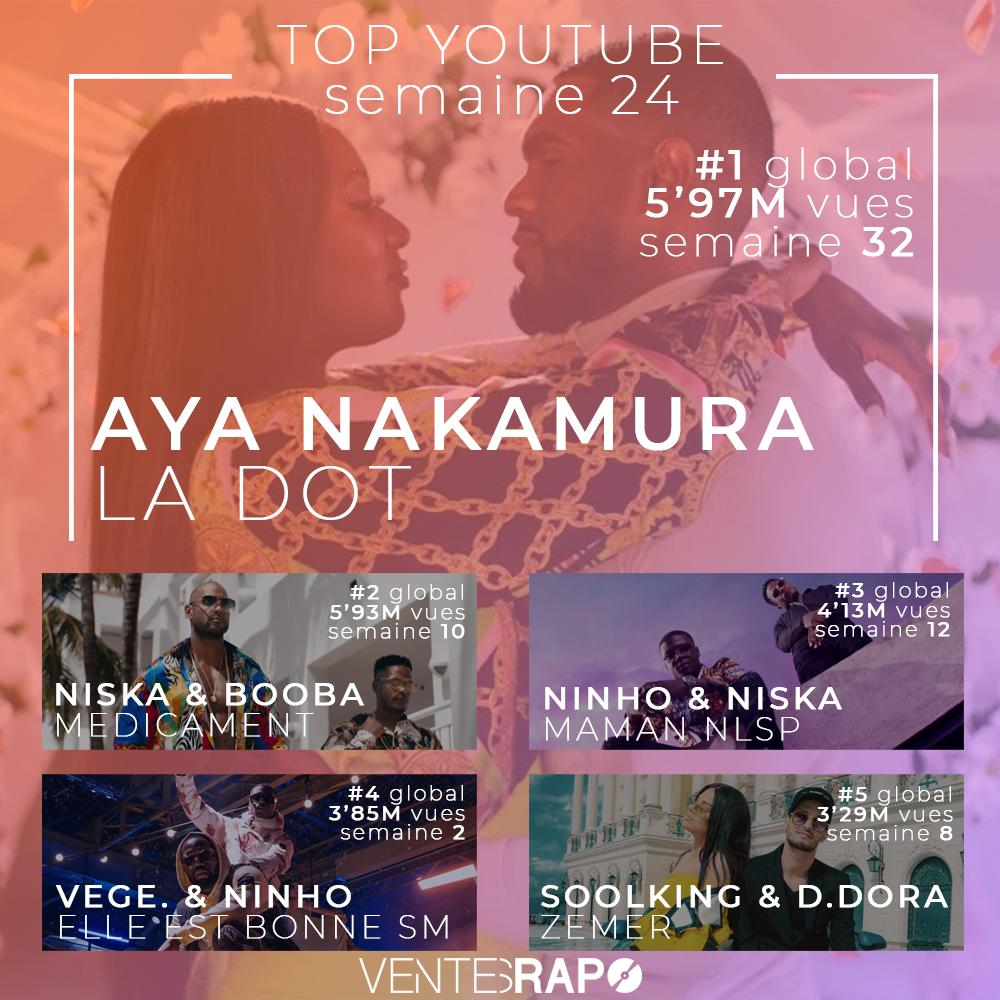 🇫🇷 Top @YouTube France de la semaine 24 📍  Note : Depuis quelques semaines, YouTube a fusionné par erreur les vues de #LaDot et de #Pookie d'Aya Nakamura. Pour remédier à ce problème, nous réaliserons notre propre relevé à compter de la semaine 25.