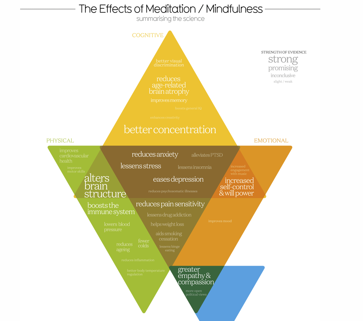 What is meditation actually good for? The latest science: buff.ly/2XAqfzK