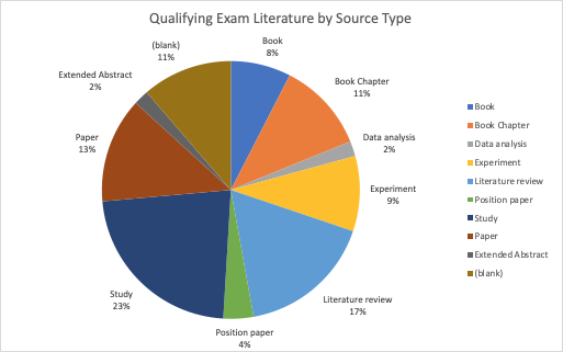 Excel is definitely helping me keep track of all my source categories for my qualifying exam. Good times!