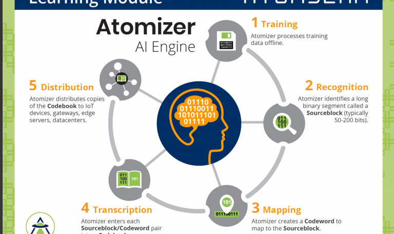 Exclusive: @AtomBeamTech Looks to Become Standard in IoT Data Transmission and Storage http://bit.ly/2Fiz36e  #mobile #catm1 #nbiot #lpwan #lora #iiot #iot #cellular #smartcity #m2m @TMCnetDAVE #health #mwca18 #DCPIoT #Industry40 @IoTEvolution @alwaysoncarl @KenBriodagh #5G