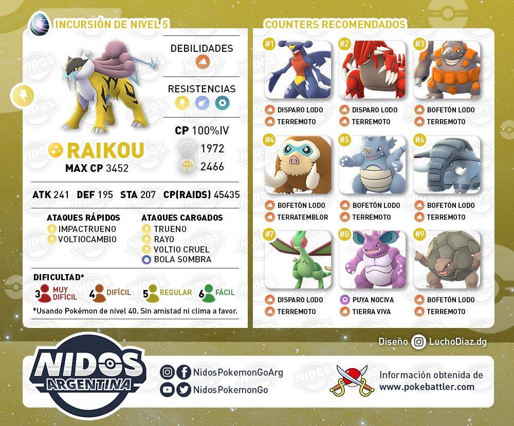 Imagen con los mejores rivales para vencer a Raikou en Pokémon GO hecho por Nidos Pokémon GO Argentina