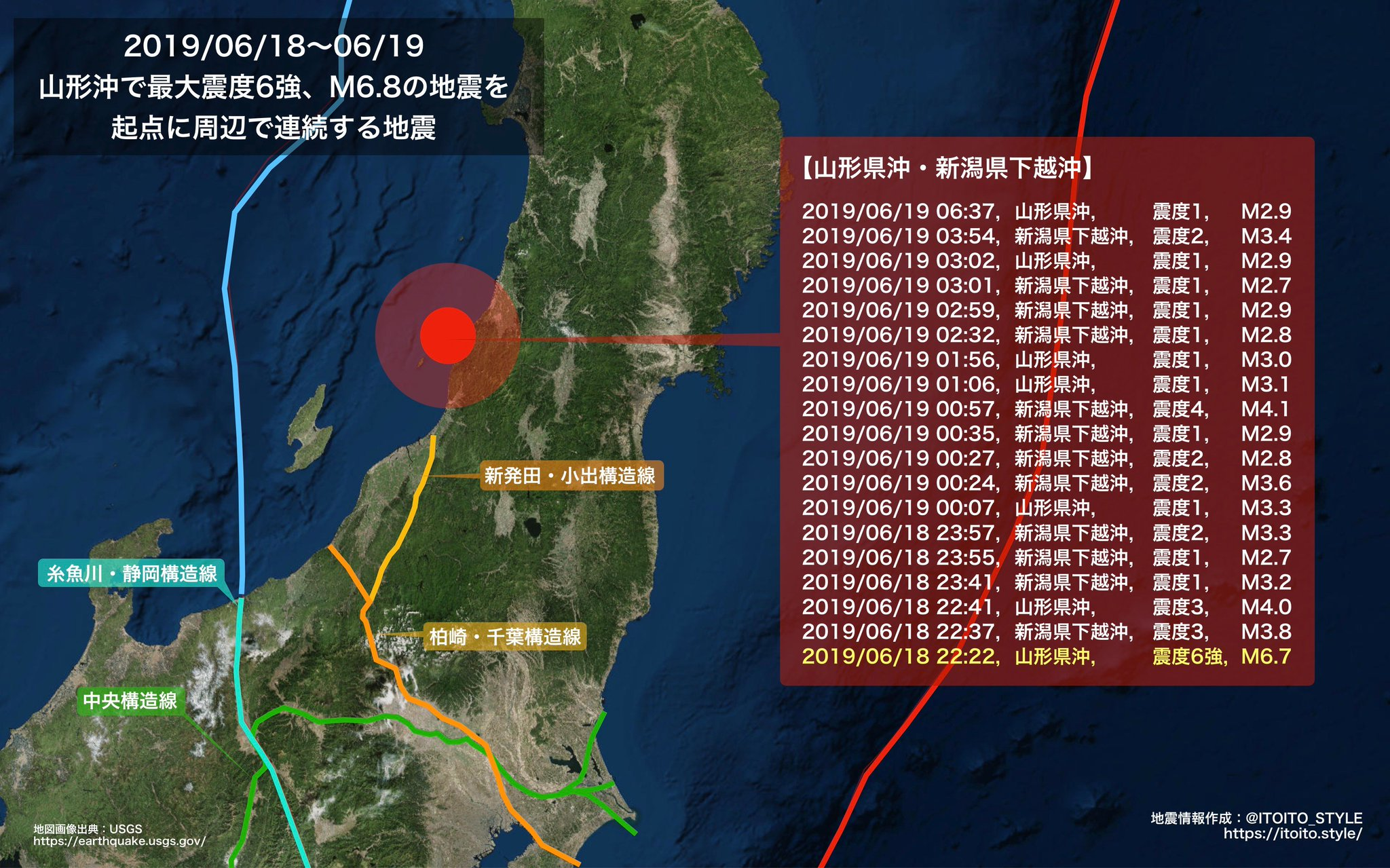 画像,山形沖を震源とする大きな地震から一夜明け鶴岡で液状化などの被害が出ていますが、引き続き同じ震源域では小規模な地震が連続しています。2016年の熊本地震では、最初…