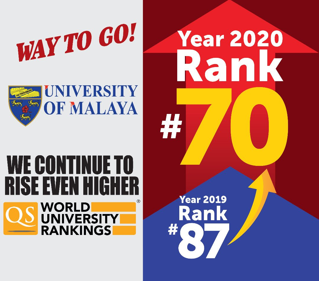 We did it again, and this time even greater!  It is with great delight that we inform that University of Malaya has marked a milestone by achieving 70th place in the Quacquarelli Symonds World University Rankings (QS-WUR) 2020, released earlier today.   Way to go, UM!