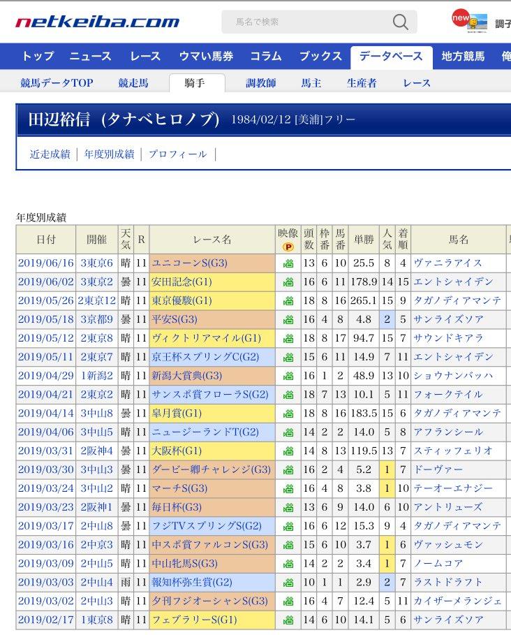 今年の田辺裕信さんの重賞成績、ガチのマジでうんこだからな こんなんなら若手とかに回した方がいいレベル