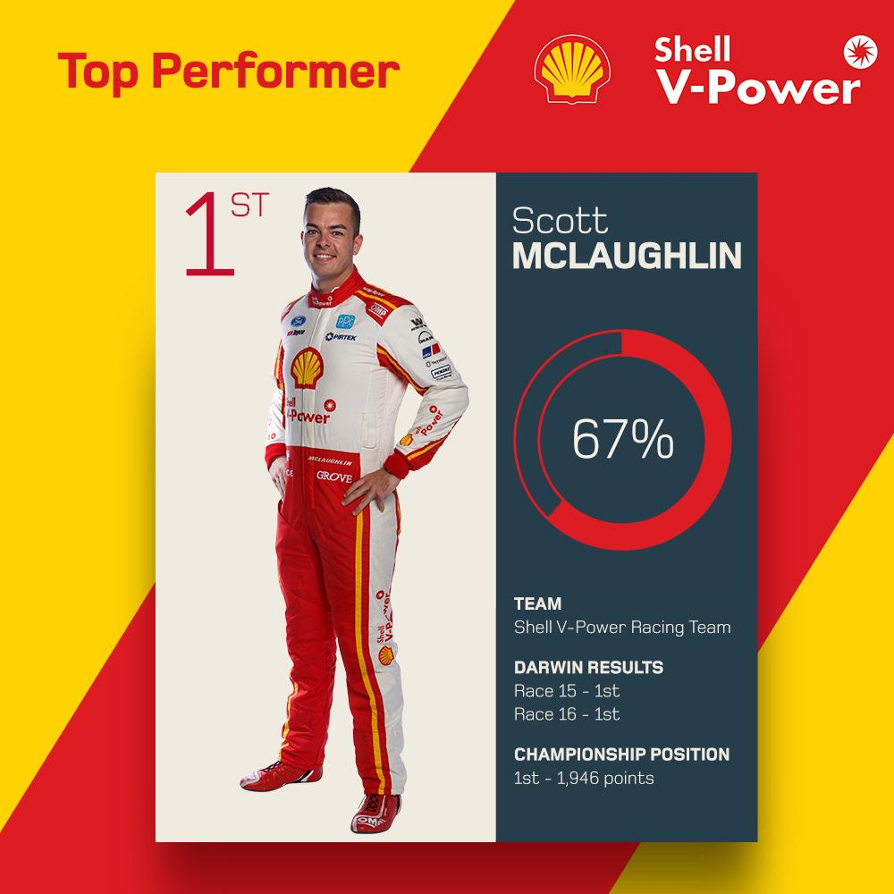 Rounding out his perfect weekend at the Top End... Your Shell V-Power Top Performer for Darwin is @smclaughlin93! 🏅 #VASC