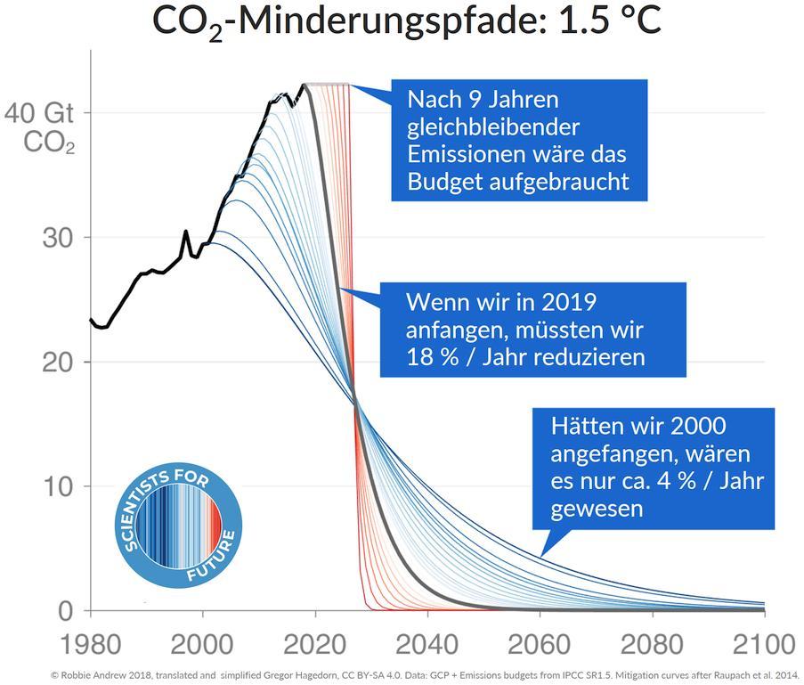 Wirksamer Klimaschutz braucht zügige Erfüllung von COP21 ff. mit CO2-Neutralität bis 2030. DE emittierte im Industriezeitalter die viertgrößte CO2-Menge, liegt im europ. Klimaschutzranking an 27. Stelle, die Klimaschutzziele 2020 werden verfehlt. Vorbild sieht anders aus!