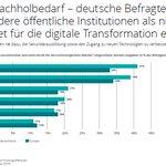 """Image for the Tweet beginning: Die @DeloitteDE-Studie """"The Voice of"""