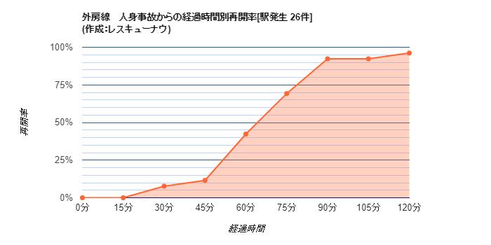 画像,【外房線】20:13頃、大網駅で人身事故が発生し、一部区間で運転を見合わせています。統計から推測される再開時刻は21:20±22分です。 https://t.c…