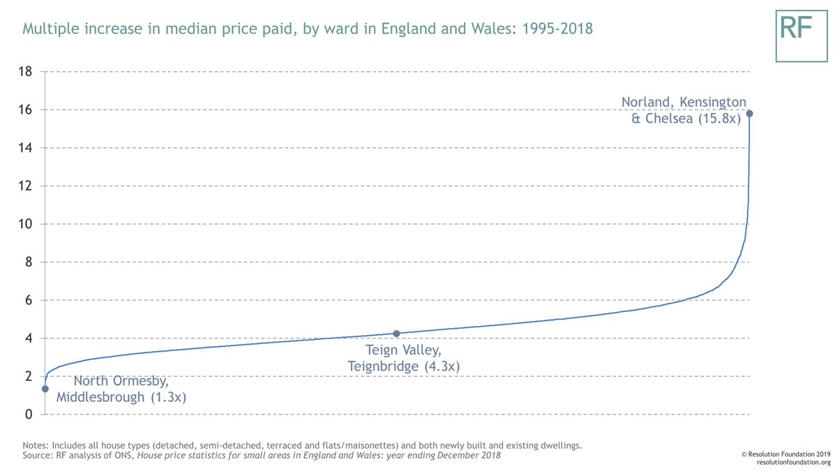 test Twitter Media - Interesting data from @ONS out today on how house prices and transactions are changing in local areas across Britain – with some striking findings on how sharply prices paid for properties in some areas have risen since 1995: https://t.co/ut2UDAkE8y https://t.co/ALcBSDr1uD