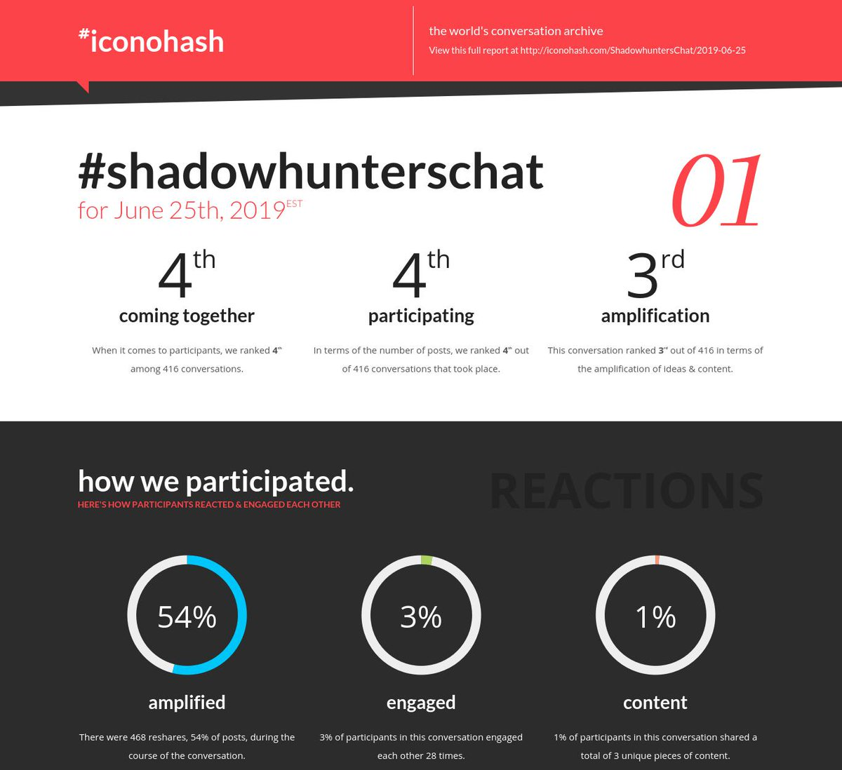 Your daily conversation report is ready for #ShadowhuntersChat for Jun 25th https://t.co/Pt1EEM0DrC https://t.co/RPOajvL1PW