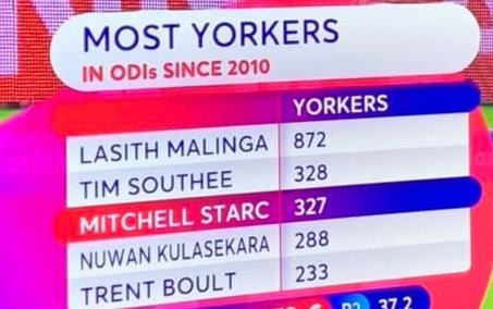 Lasith Malinga becomes most success Yorker baller in the last ten years in ODI cricket who delivered 872 yorker balls since 2010. Tim Southee is 2nd & Starc in 3rd place. #CWC19 https://t.co/XK6ZEye1DB