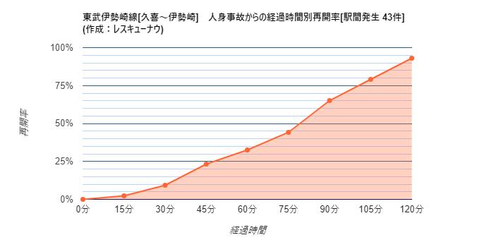 画像,【東武伊勢崎線[久喜~伊勢崎]】22:34頃、太田~細谷駅間で人身事故が発生し、一部区間で運転を見合わせています。統計から推測される再開時刻は23:51±32分…