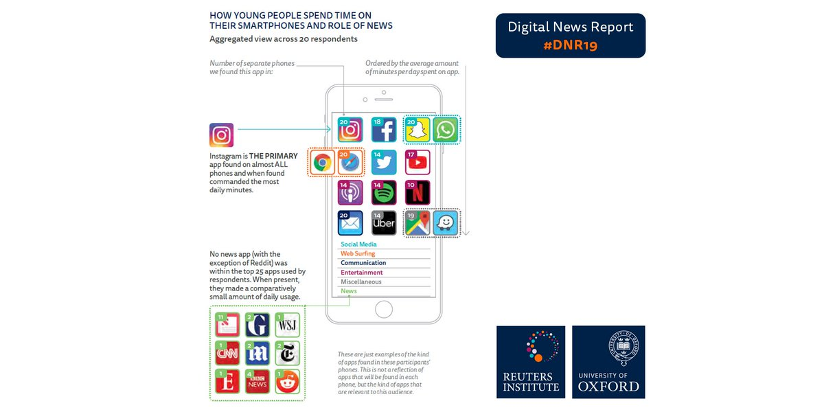 As part of our #DNR19 we looked at app usage on 20 younger peoples phones. We found news brands play a minimal role in their lives. NO news app was in the top 25 apps used. Social media, web browsers, email and entertainment were the most used. Thread 👇
