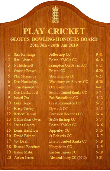 test Twitter Media - Here we go with the Week 8 Bowling Board and a big salute to table-topper Sam Rawlings of Adlestrop for his terrific 9-41 off 10 overs which is also Number Five on the National Board! 🔴👏👏👏👏🔴 https://t.co/0GRa4r4MQg