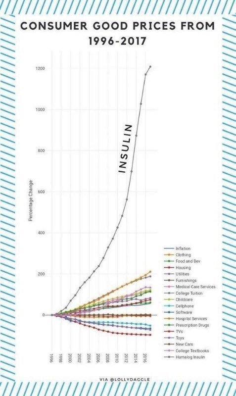 test Twitter Media - Cost of insulin over time. Looks effectively like a monopoly.   In fact, there are only 3 manufacturers in the US: @LillyPad, @novonordisk, and @sanofi. They should be investigated for collusion.  #healthcare #diabetes https://t.co/43hZaizkBY