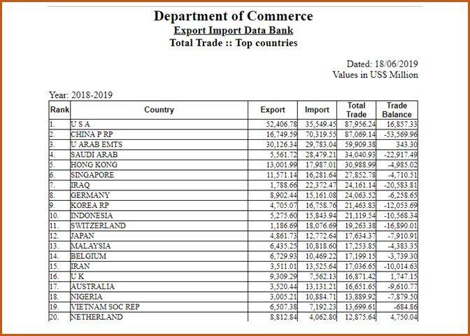 India UAE Trade (@IndiatradeUae) | Twitter