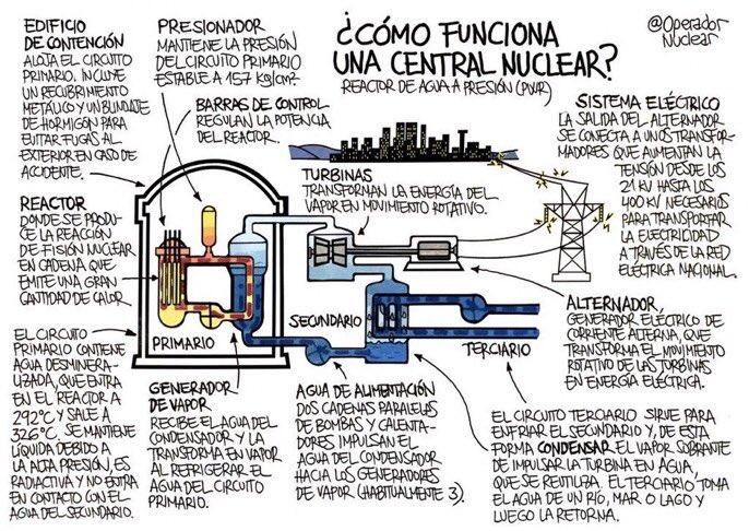 ¿Cómo funciona una central nuclear? #ApuntesOperador