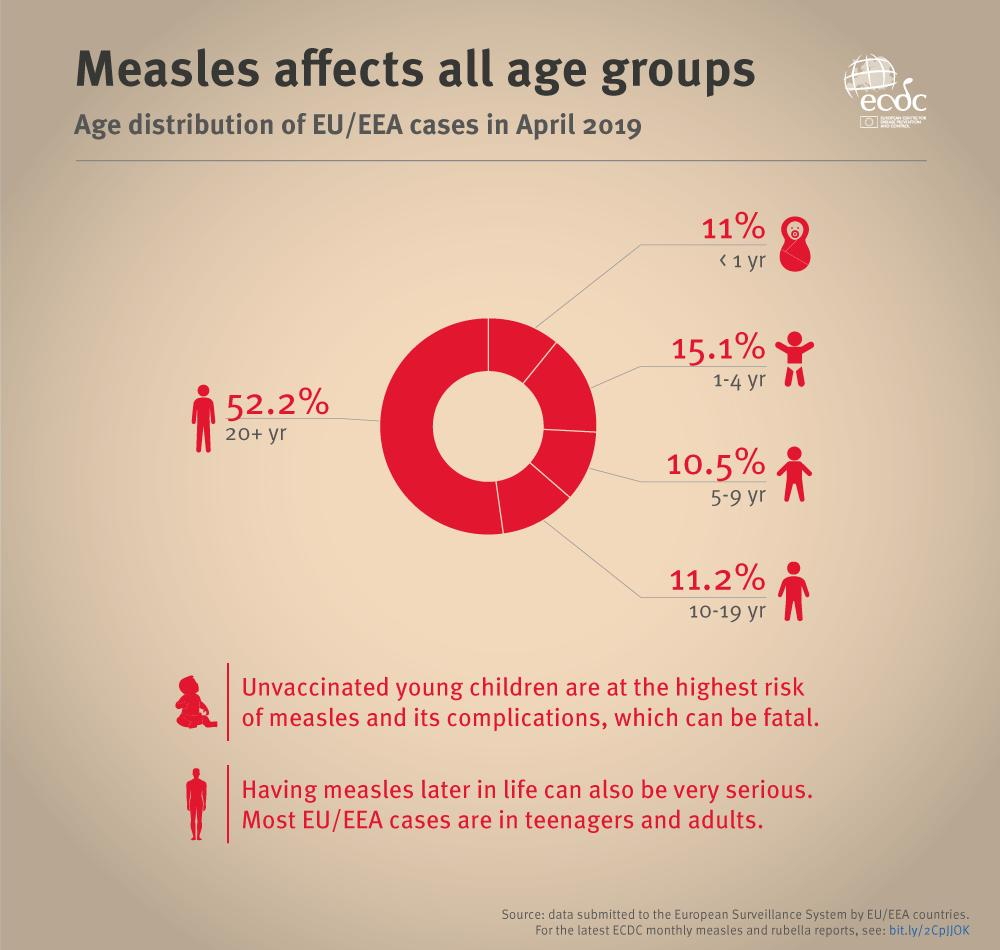 Infants and children are often believed to be the only age group affected by #measles, but the disease can be contracted at any age. Check your #vaccination status.  Latest measles #surveillance data: http://bit.ly/2MXNfYK