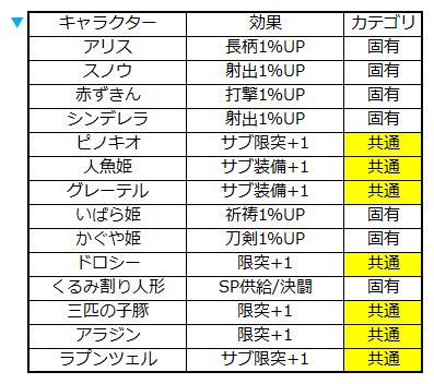 シノアリス キャラクターズ強化 コラボ