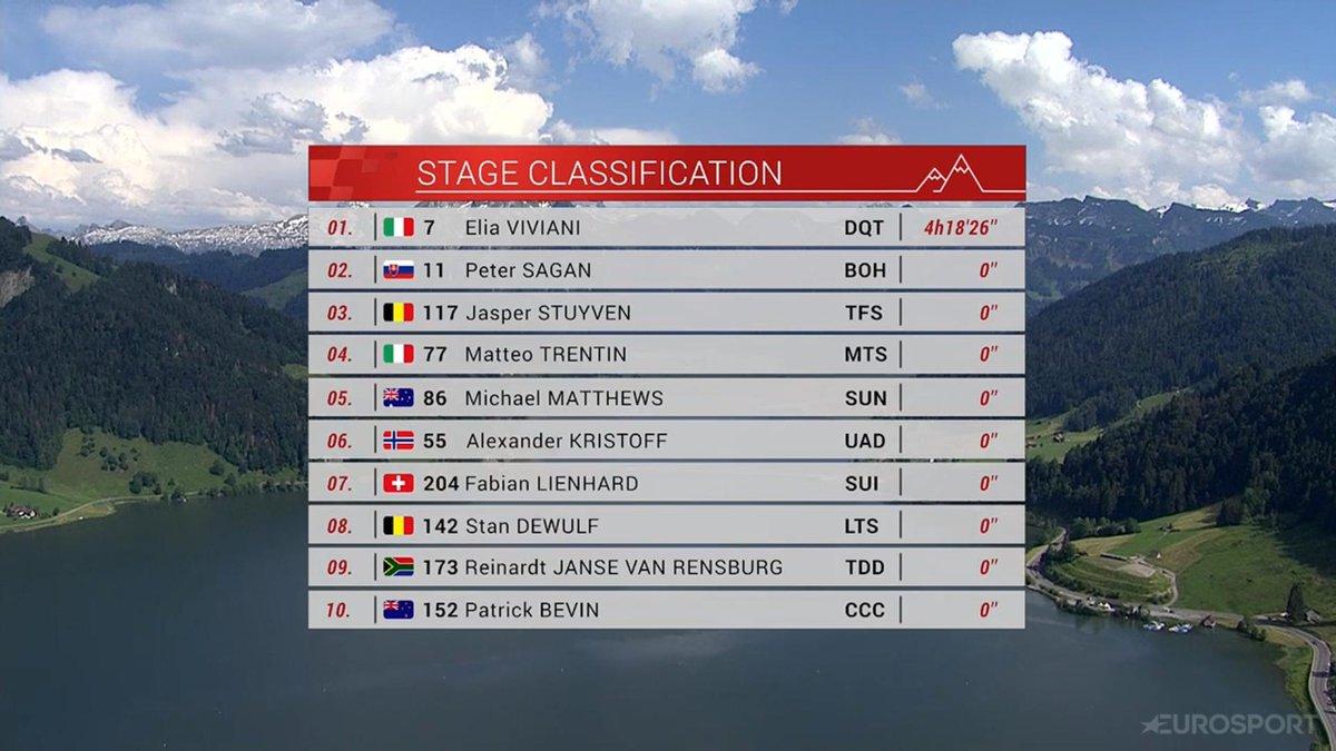 Giro Della Svizzera Elia Viviani vince la quarta tappa
