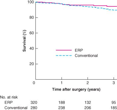 In the BJS June issue: Impact of enhanced recovery on oncological outcomes following minimally invasive surgery for rectal cancer http://ow.ly/qhuB30oT6fL