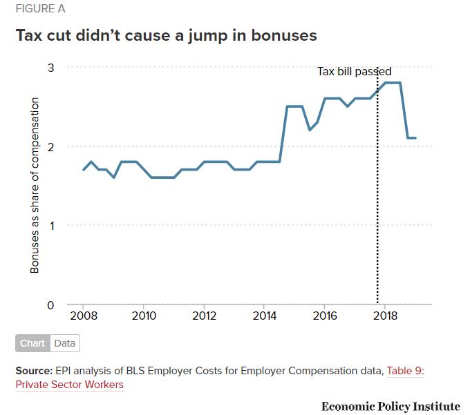 Worker bonuses slump 22 percent after GOP tax cuts https://shar.es/a0wUoe by @LarryMishel