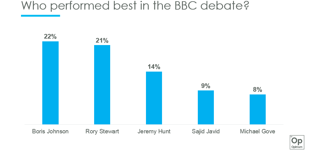 Boris Johnson and Rory Stewart performed best in the #BBCOurNextPM debate, with Jeremy Hunt in third place, according to our poll of 700 viewers #ToryLeadershipContest #ToryLeadershipDebate