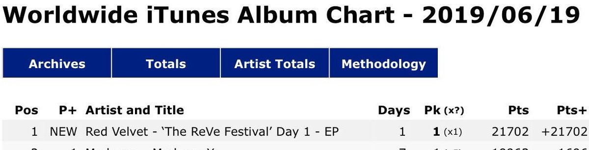 #TheReVeFestivalDay1 debuted #1 on WorldWide ITunes Chart!   Keep purchasing on iTunes and keep this rank! @RVsmtown #RedVelvet #SayZimzalabim