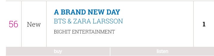 #ABrandNewDay just entered the UK @officialcharts at #54!!   Keep streaming/buying to take it higher for the official chart update on Friday!!!   @bts_bighit @BTS_twt @zaralarsson @wolfgang @mura_masa_    #BTSARMY #BTSWORLD  #ABrandNewDayParty #aBrandNewDayOutNow<br>http://pic.twitter.com/T3JTc5uJjf