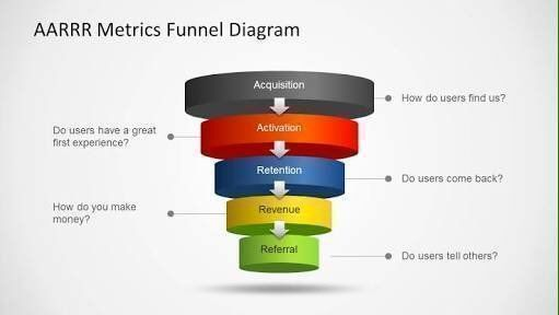 Acquisition, activation, retention, revenue and referral is all your #startup or SMB needs.  #GrowthHacking #Entrepreneur #Business #SmallBiz #AARRR #SmallBusiness #SmallBiz #Marketing #GrowthMarketing #GrowthMindset #DigitalMarketing #OnlineMarketing  vi…