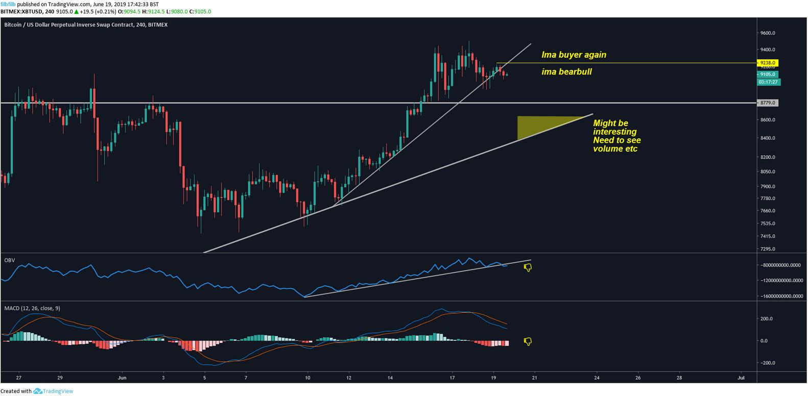 If Bitcoin (BTC) Hits $10,000 Like Analysts Expect, What's Next? 2