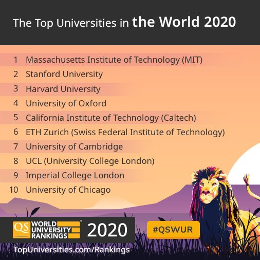 Top Manga 2020.Qs World University Rankings On Twitter Out Now Qs World