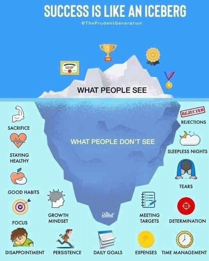 What people often see is the tip of the iceberg. Keep building a strong foundation for the long term success 🙂 Stay on track , Persistence , Continue towards your goal , Achieving your goal 🌈🙂  #people