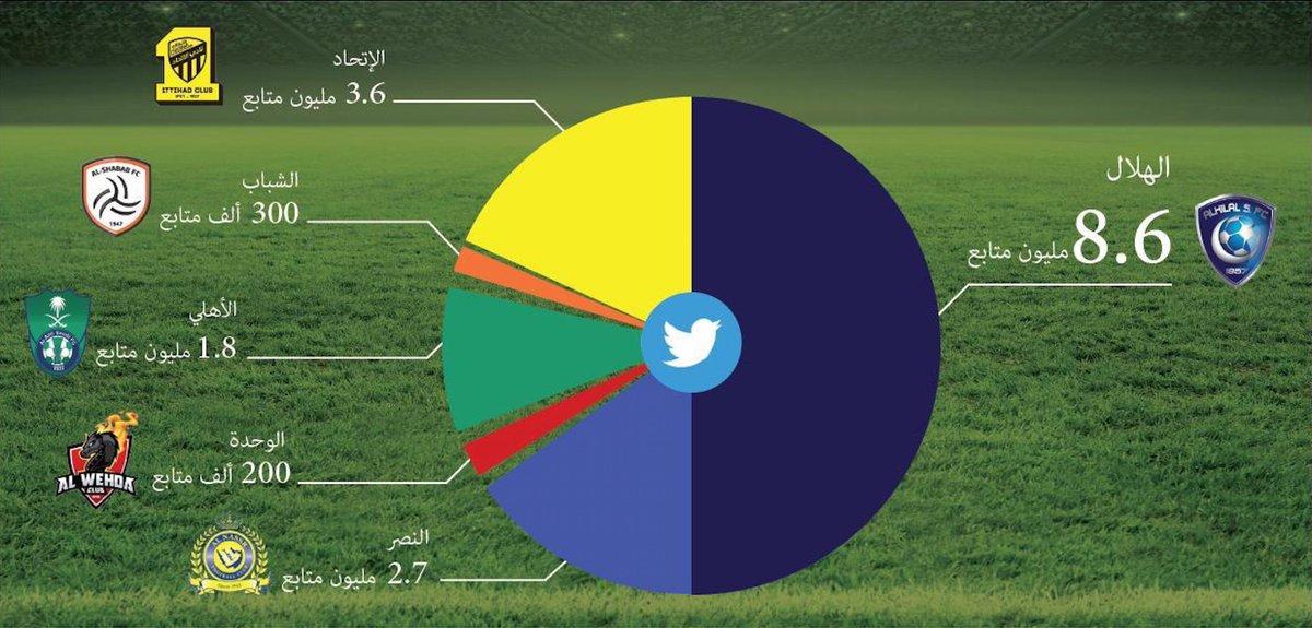 🇸🇦🇸🇦🇸🇦  نبارك لنادي @Alhilal_FC انتخاب @Fahad_Alotaibi_ رئيساً  ونهنئ جمهور #الهلال والـ(8,600,000) متابع بتويتر الذي يساوي مجموع متابعي الأندية الزميلة (8,600,000):  @ittihad: 3,600,000 @AlNassrFC:  2,700,000 @ALAHLI_FC: 1,800,000 @AlShababSaudiFC: 300,000 @alwehdaclub1: 200,000