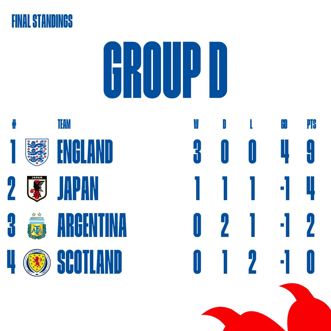 Top of the table heading into the last 16. Exactly where we want to be. #Lionesses