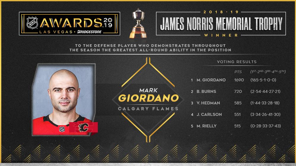 Norris Trophy winner @MarkGio05, who at age 35 posted career highs of 57 assists and 74 points, earned a whopping 96% of first-place votes. Full Results: media.nhl.com/public/news/13… #NHLAwards #NHLStats