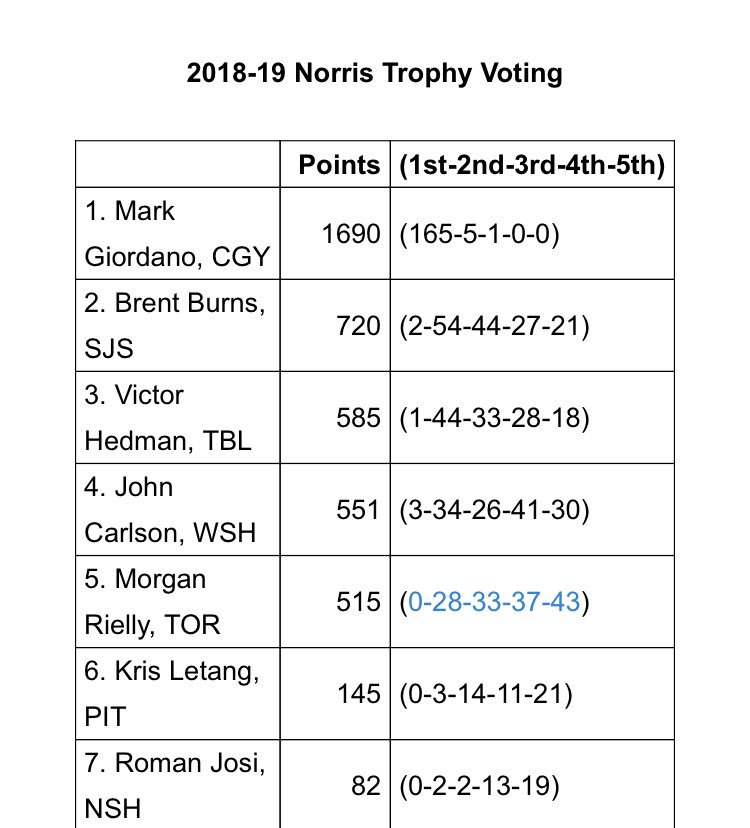 #Caps John Carlson finished in fourth place in Norris Trophy voting