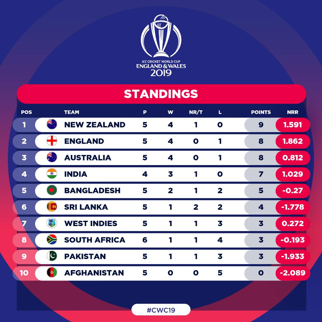 #BACKTHEBLACKCAPS remain unbeaten in #CWC19 and are No.1️⃣ on the table!