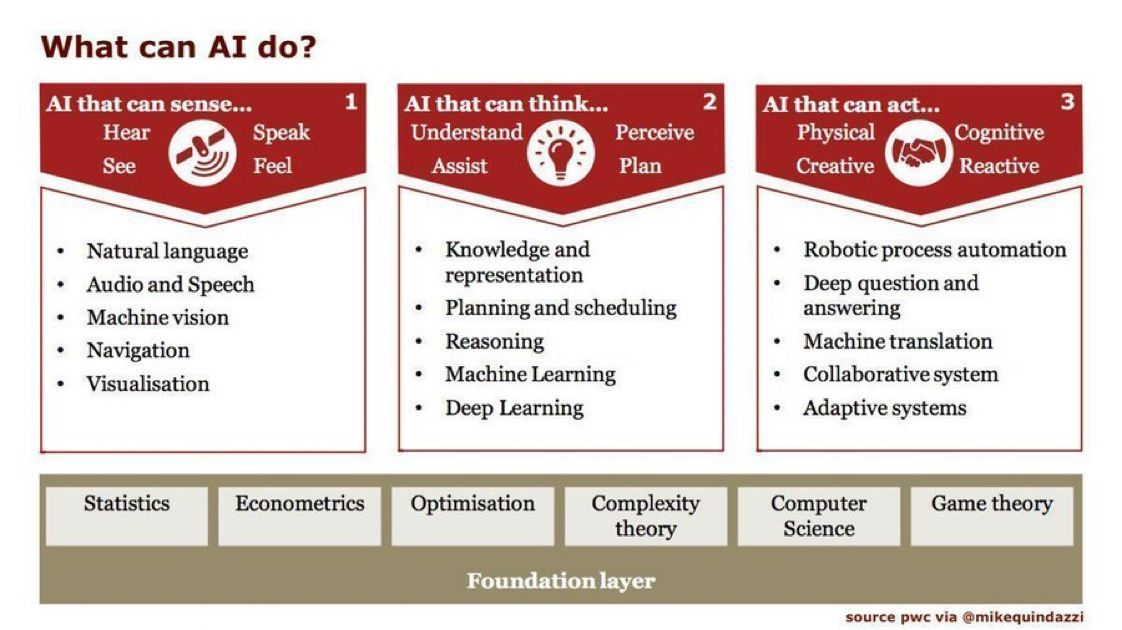 test Twitter Media - 3 ways AI can artificially act like a human!  #1 Sense #NLP + #MachineVision #2 Think #MachineLearning + #DeepLearning #3 Do #RPA + #Robotics   #PwC #Infographics  #AI #DigitalTransformation #Screamingbox  via @antgrasso  https://t.co/oguNTVEf4H https://t.co/FMBkRAh4o8